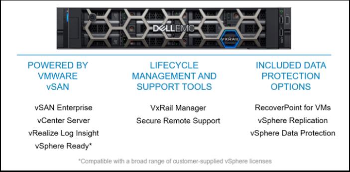 VxRail ile Birlikte Gelen Yazılımlar