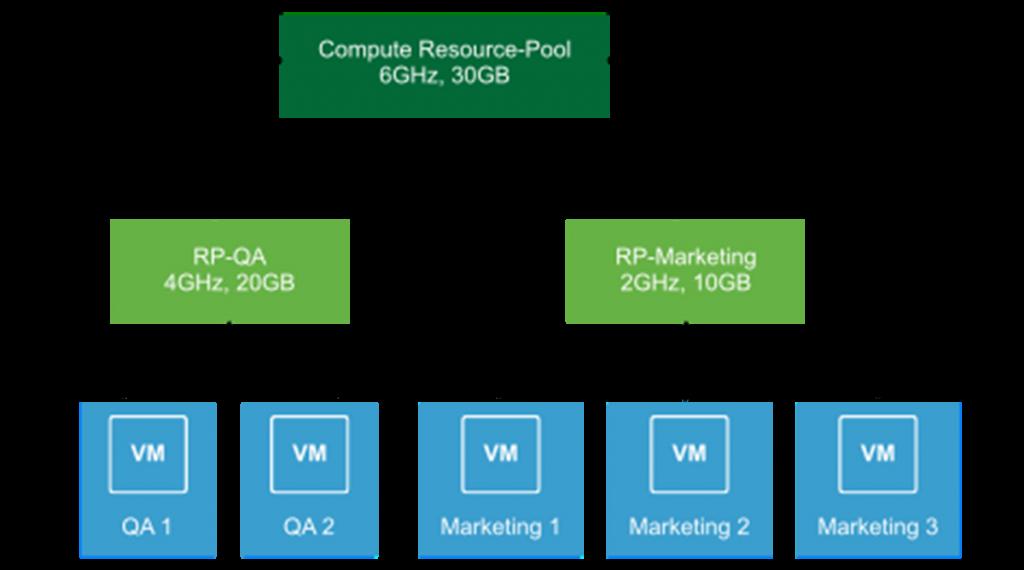 Resource Pool - Örnek