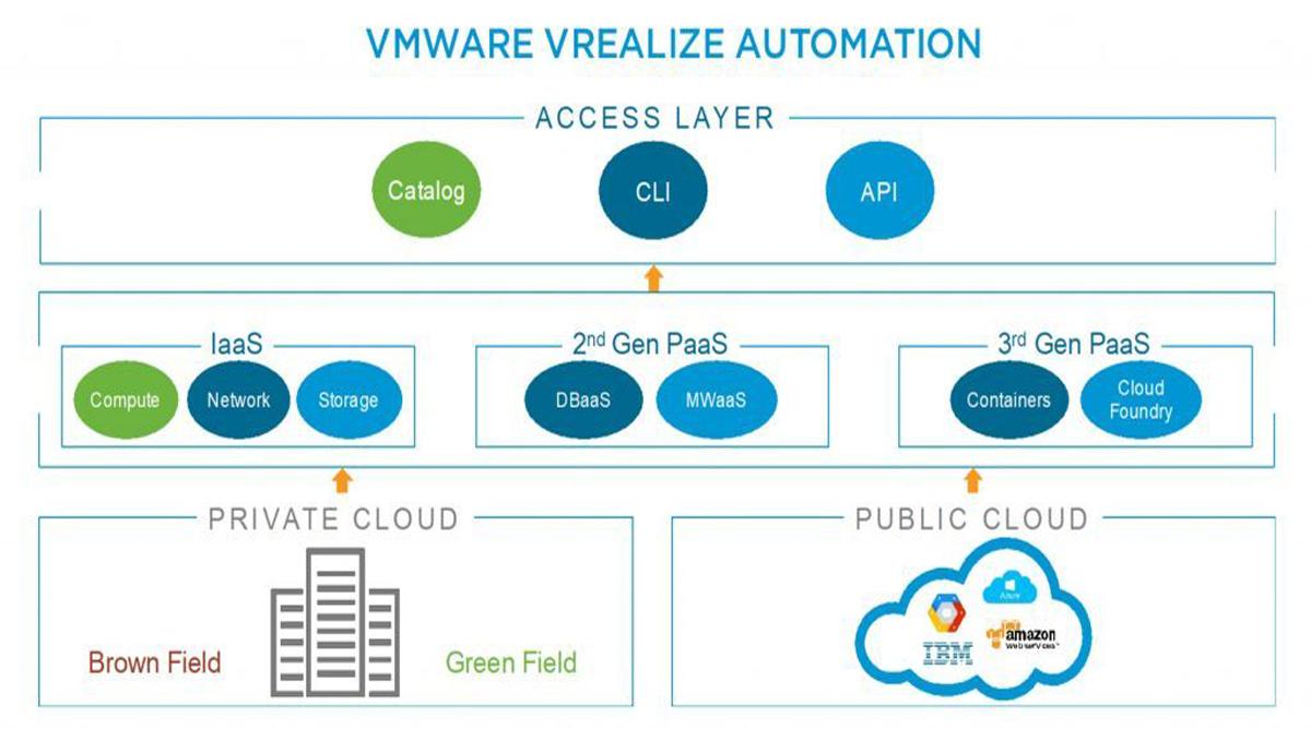 vRealize-Automation-7.5-Yenilikler