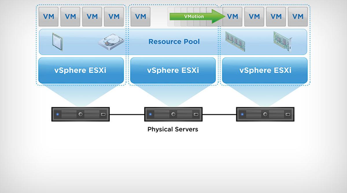vSphere-DRS