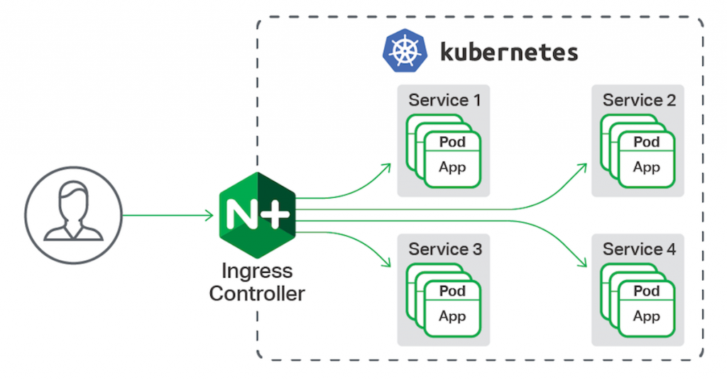 Kubernetes Ingress 17/20